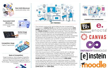Turkey E-Learning Market infographic-page-001