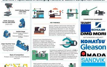 Europe Machine Tools Market