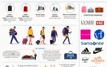 Philippines Luggage and Bags Market