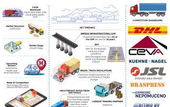 Brazil Road Freight Market