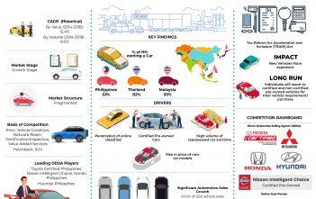 Philippines Used Car Market