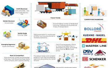 Africa Logistics and Warehousing Market