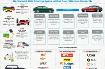 Australia Car Leasing and Rental Industry