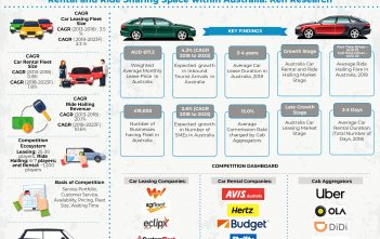 Australia Car Leasing and Rental Industry