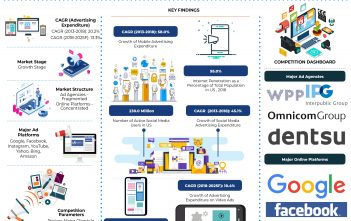 us-online-advertising-market