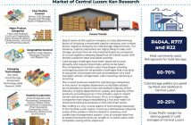Central Luzon Cold Storage Market