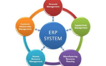 Global Enterprise Resource Planning Market