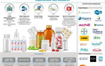 Brazil Pharmaceuticals Market