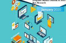 India Ed-Tech Driven Career Programs Industry
