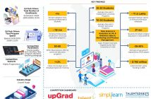 India Ed-Tech Driven Career Programs Market