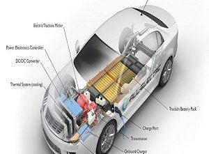 Electric-Vehicle Batteries (EV Batteries) Market