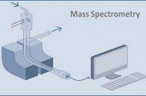 Global Mass Spectrometer Market