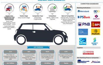 Philippines Auto Finance Market