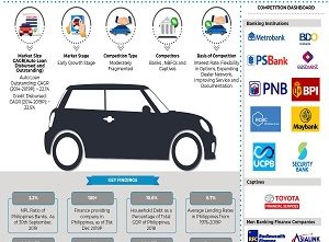 Philippines Auto Finance Market - Copy