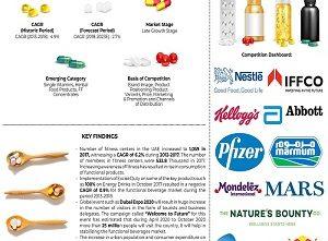 UAE Nutritional Supplements Market - Copy