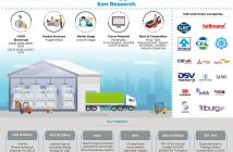 UAE_Cold Chain Market