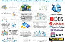 singapore-international-remittance-market