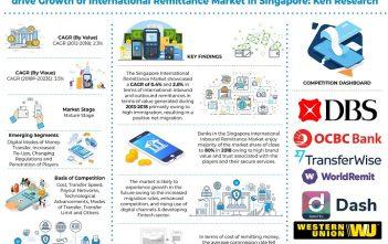 singapore-international-remittance-market