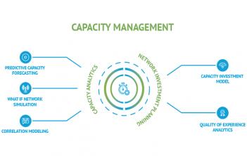 Global Capacity Management Market