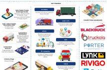 india-digital-freight-brokerage-market
