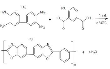 Global Polybenzimidazoles Market