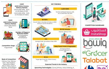 UAE Online Grocery Market