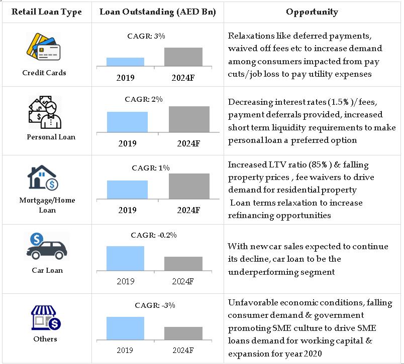 UAE Online Loan Aggregator Industry Size