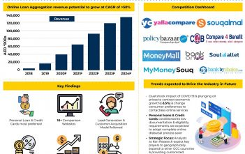 UAE Online Loan Aggregators Market