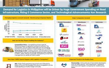 philippines-logistics-market
