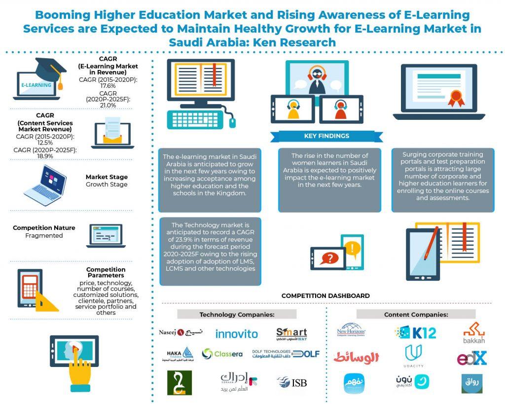saudi_arabia_e_learning_market_infographic