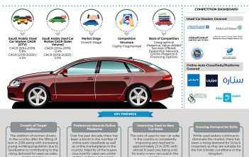 Saudi Arabia Used Car Market _ Infographic