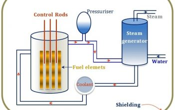 Global Nuclear Electric Power Generation Market