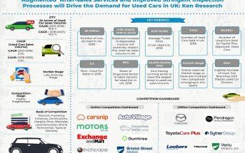 UK Used Car Market