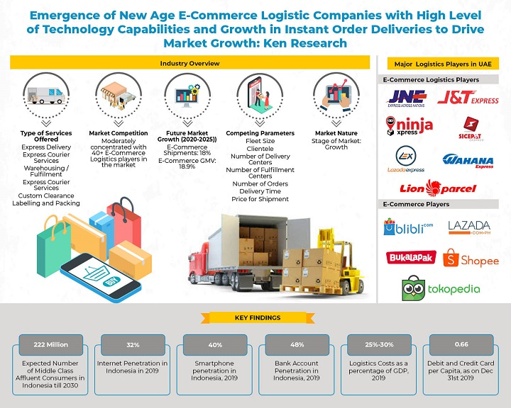 Competition Benchmarking in Indonesia E-Commerce Logistics Market