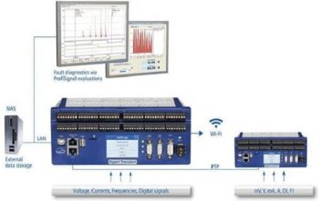 Global Data Acquisition Market