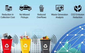 Global Smart Waste Management Market
