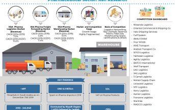 saudi_arabia_pharma_logistic_market_ Infographic