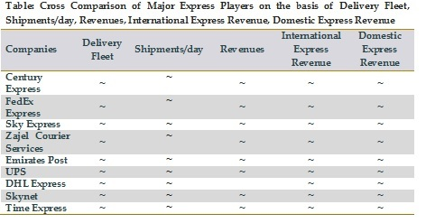 Cross Comparison of Major Express Players on the basis of Delivery Fleet