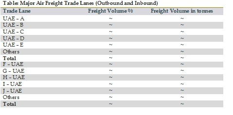 Major Air Freight Trade Lanes (Outbound and Inbound)