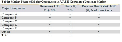 Market Share of Major Companies in UAE E-Commerce Logistics Market