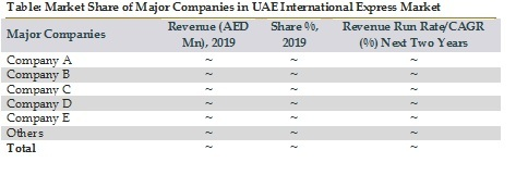 Market Share of Major Companies in UAE International Express Market