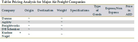 Pricing Analysis for Major Air Freight Companies