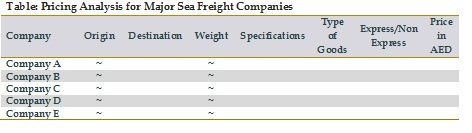 Pricing Analysis for Major Sea Freight Companies