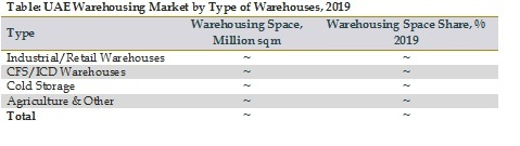 UAE Warehousing Market by Type of Warehouses, 2019