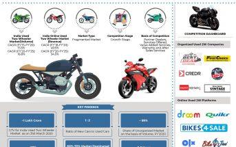 india-used-two-wheeler-market