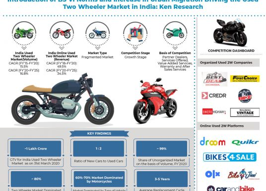 Industry Structure For India Used 2W Market: Ken Research