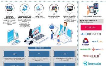indonesia-health-tech-market