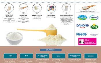 somalia-milk-powder-market