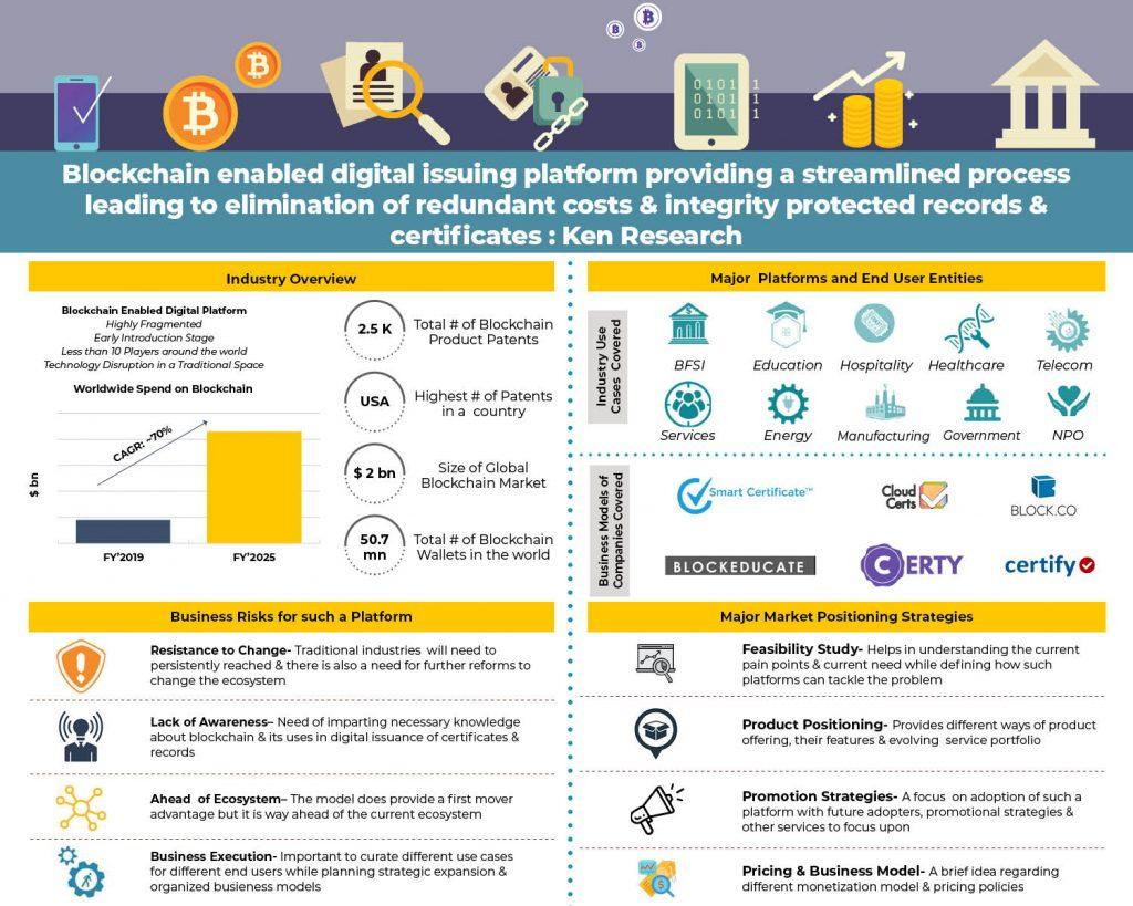 usa-blockchain-platform-infographics