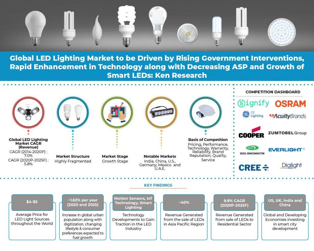 global-led-lighting-market